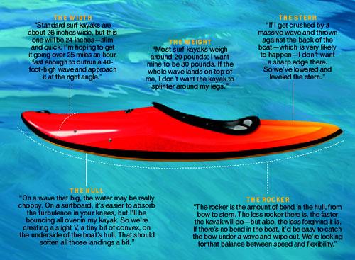 Kayak-500